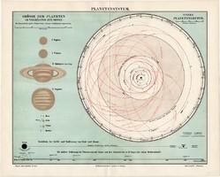 Naprendszer, bolygórendszer térkép 1906, eredeti, német nyelvű, bolygó, Nap, Föld, csillagászat