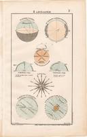 A látóhatár 1906 (1), eredeti, atlasz, csillagászat, szélrózsa, sík, távlat, átmetszet, délkör
