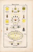 Nap és Hold térkép 1906 (1), eredeti, atlasz, Hold, Föld, bolygó, csillagászat, napfogyatkozás