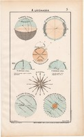 A látóhatár 1906 (3), eredeti, atlasz, csillagászat, szélrózsa, sík, távlat, átmetszet, délkör