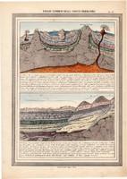 A földkéreg metszet térkép 1861, olasz, eredeti, atlasz, nyomat, Föld, elméleti, leírás, geológia