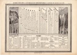 A Föld folyói térkép 1861, olasz, eredeti, atlasz, vízesés, magasság, hossz, Európa, világ, folyó