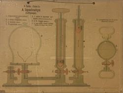 Légszivattyú - iskolai szemléltető plakát (XIX. század vége)