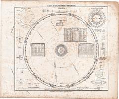 A bolygórendszer térkép 1857, eredeti, Berghaus, csillagászat, bolygó, Nap, Naprendszer, német